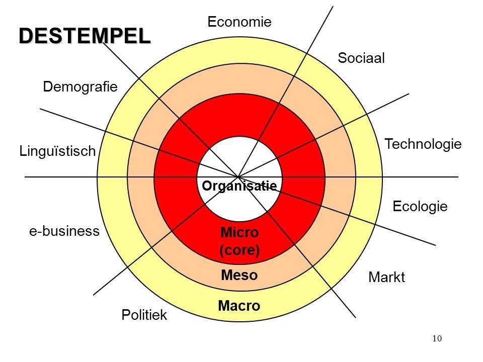 DESTEMPEL Economie Sociaal Demografie Technologie Linguïstisch