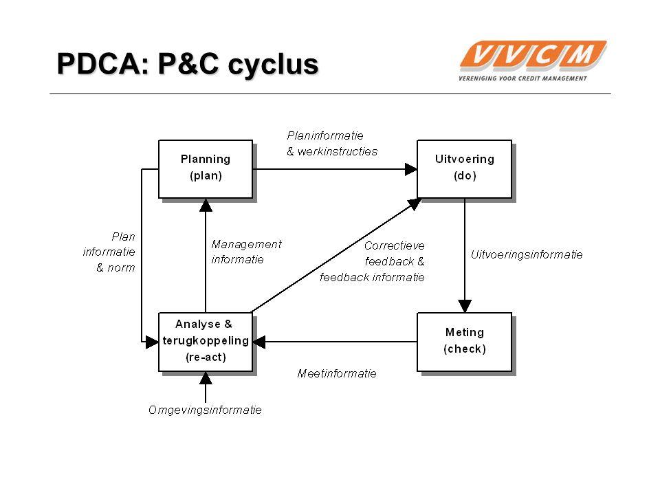PDCA: P&C cyclus