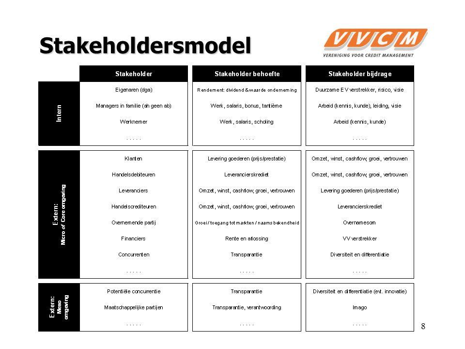 Stakeholdersmodel 8