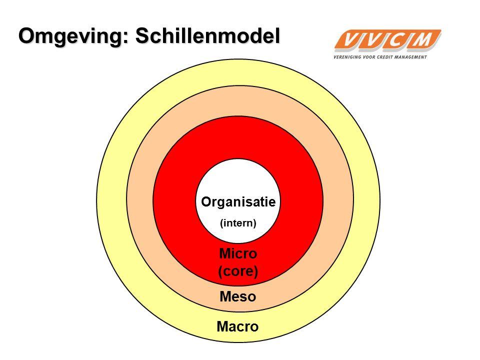 Omgeving: Schillenmodel