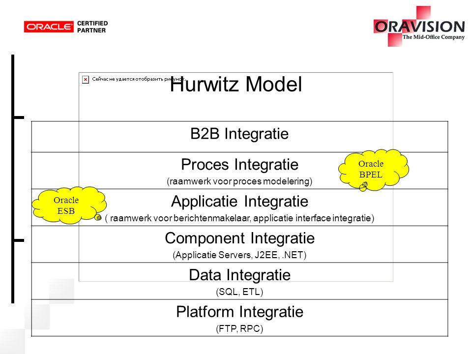 Hurwitz Model B2B Integratie Proces Integratie Applicatie Integratie