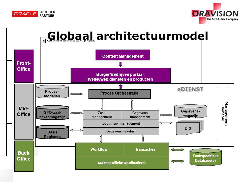 Globaal architectuurmodel