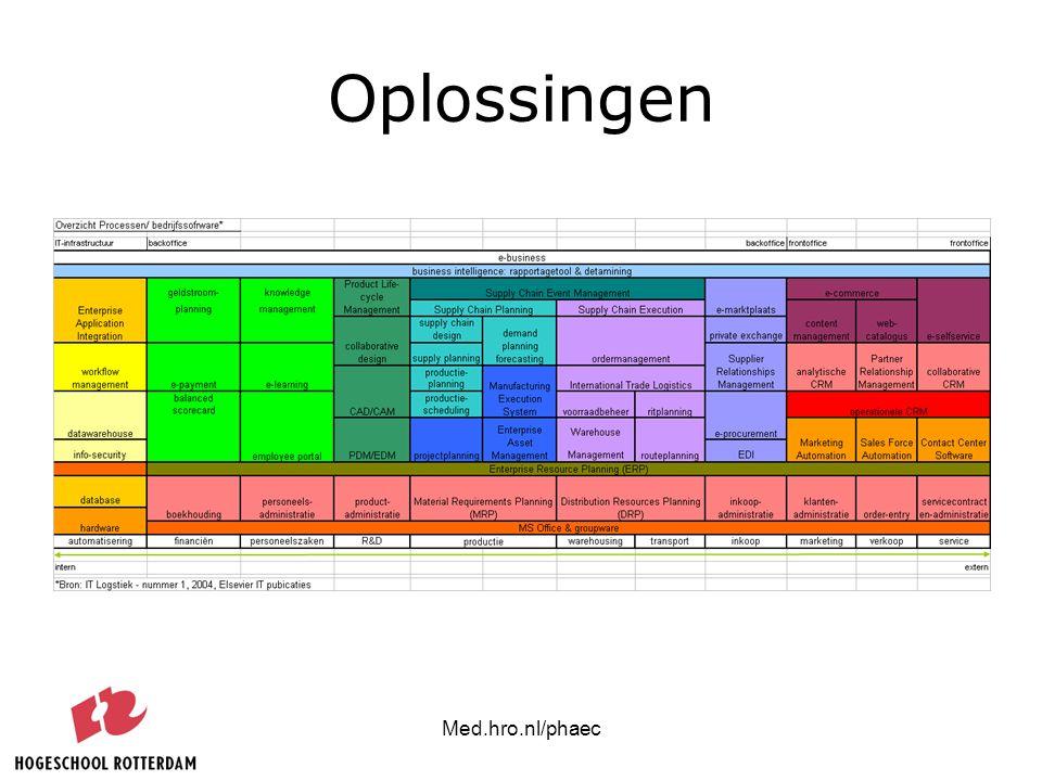 Oplossingen Med.hro.nl/phaec