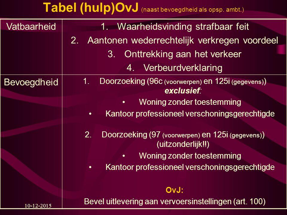 Tabel (hulp)OvJ (naast bevoegdheid als opsp. ambt.)