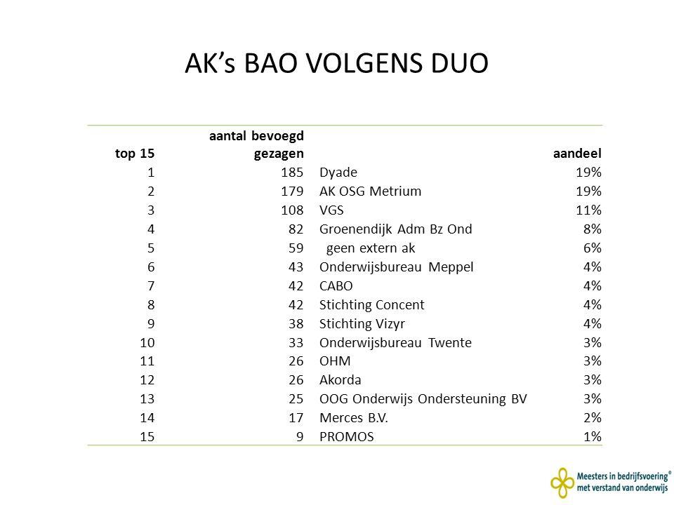AK's BAO VOLGENS DUO top 15 aantal bevoegd gezagen aandeel 1 185 Dyade