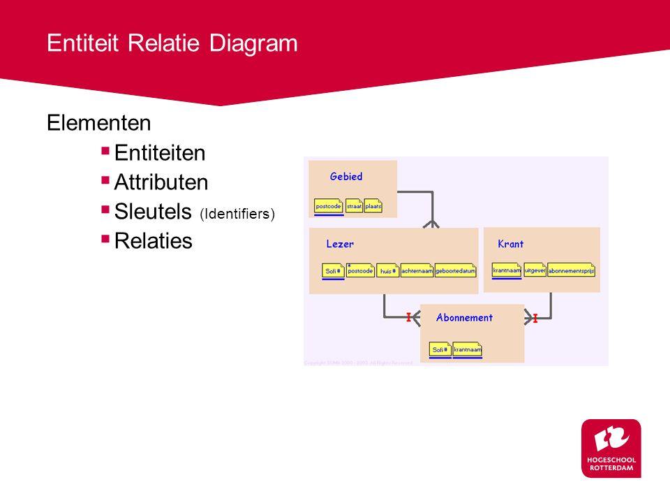 Entiteit Relatie Diagram