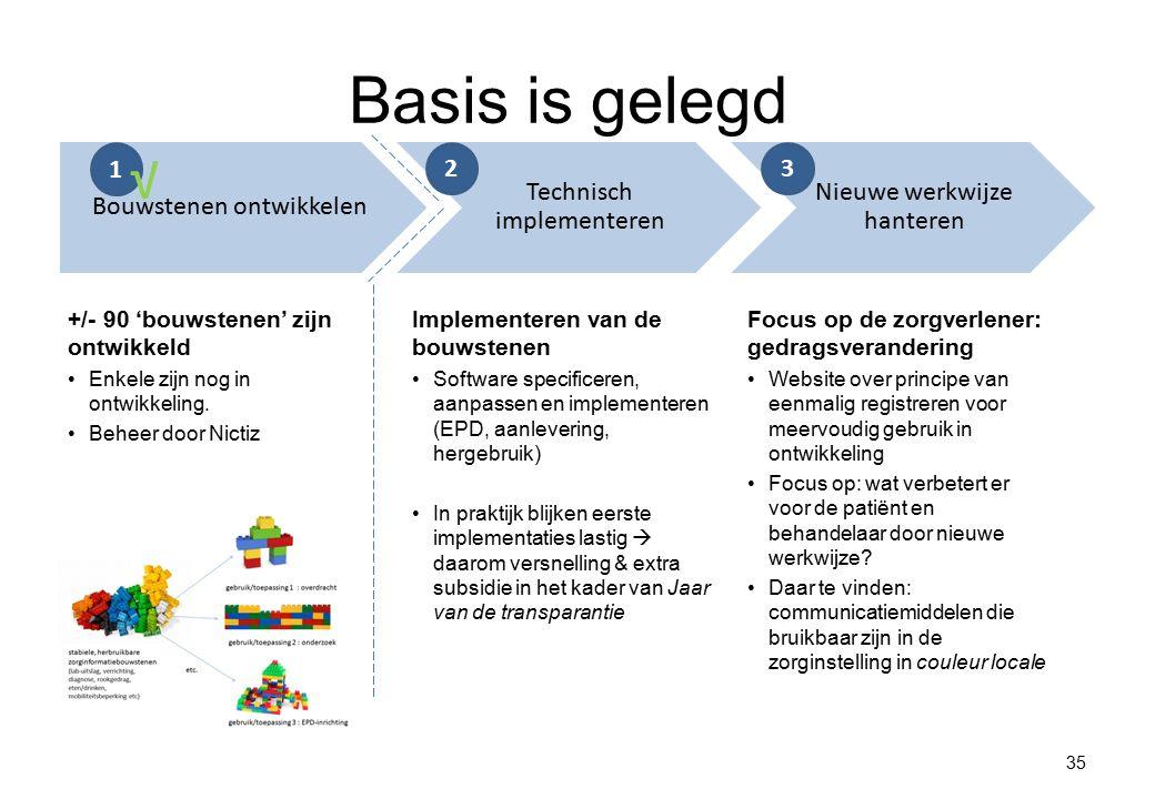 Basis is gelegd √ Bouwstenen ontwikkelen Technisch implementeren