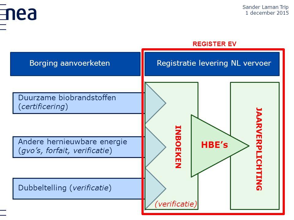 HBE's JAARVERPLICHTING Registratie levering NL vervoer (verificatie)
