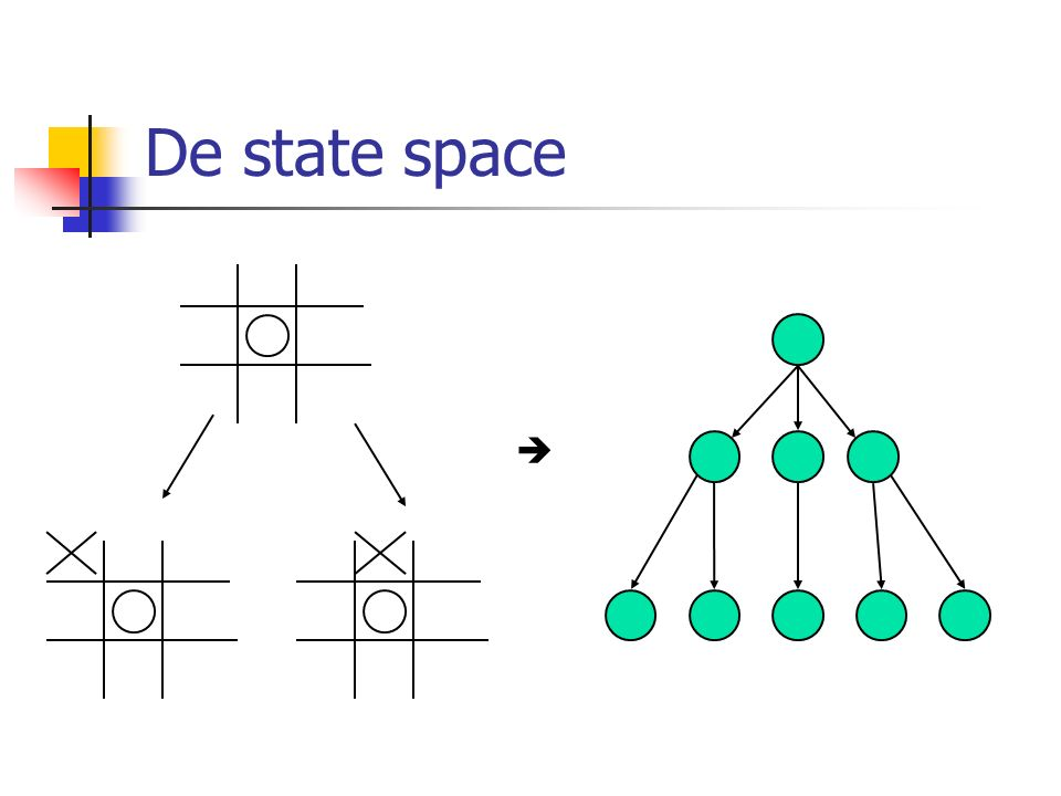 De state space 