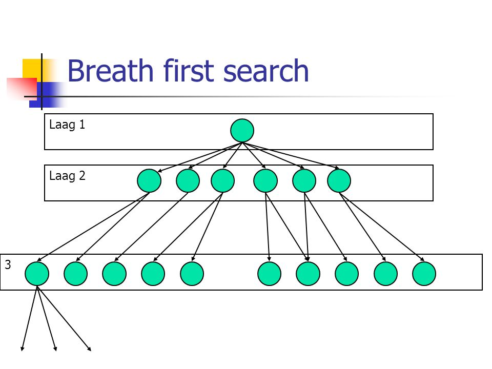 Breath first search Laag 1 Laag 2 3