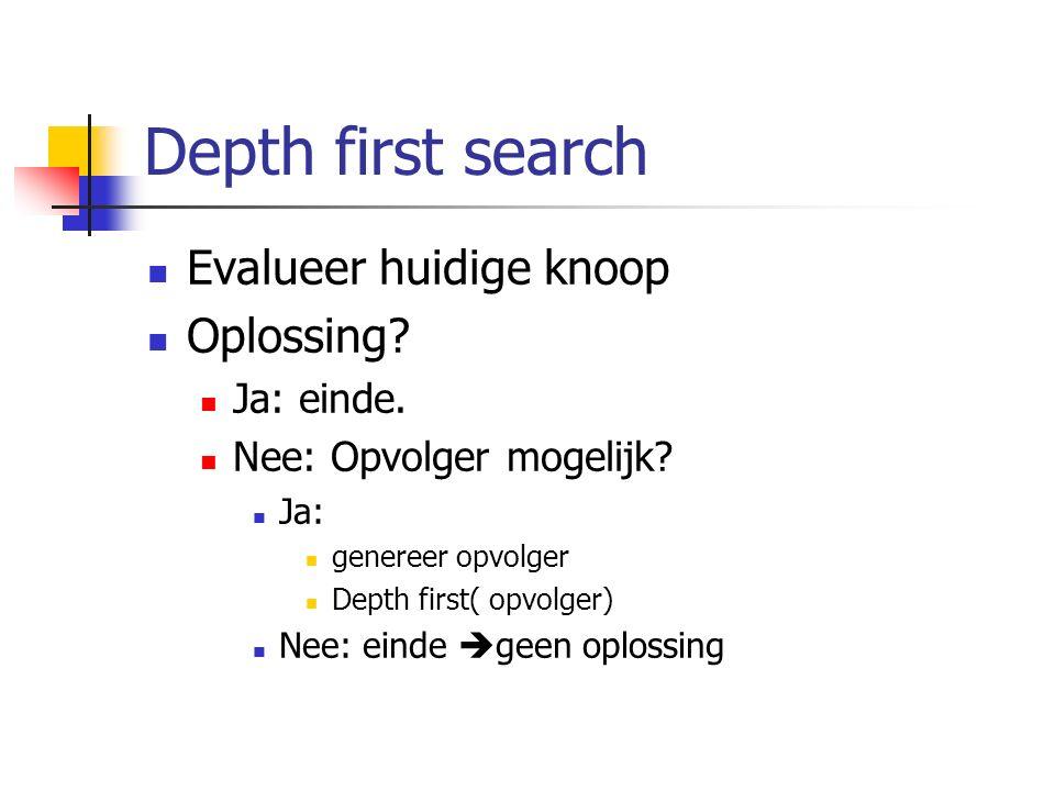 Depth first search Evalueer huidige knoop Oplossing Ja: einde.