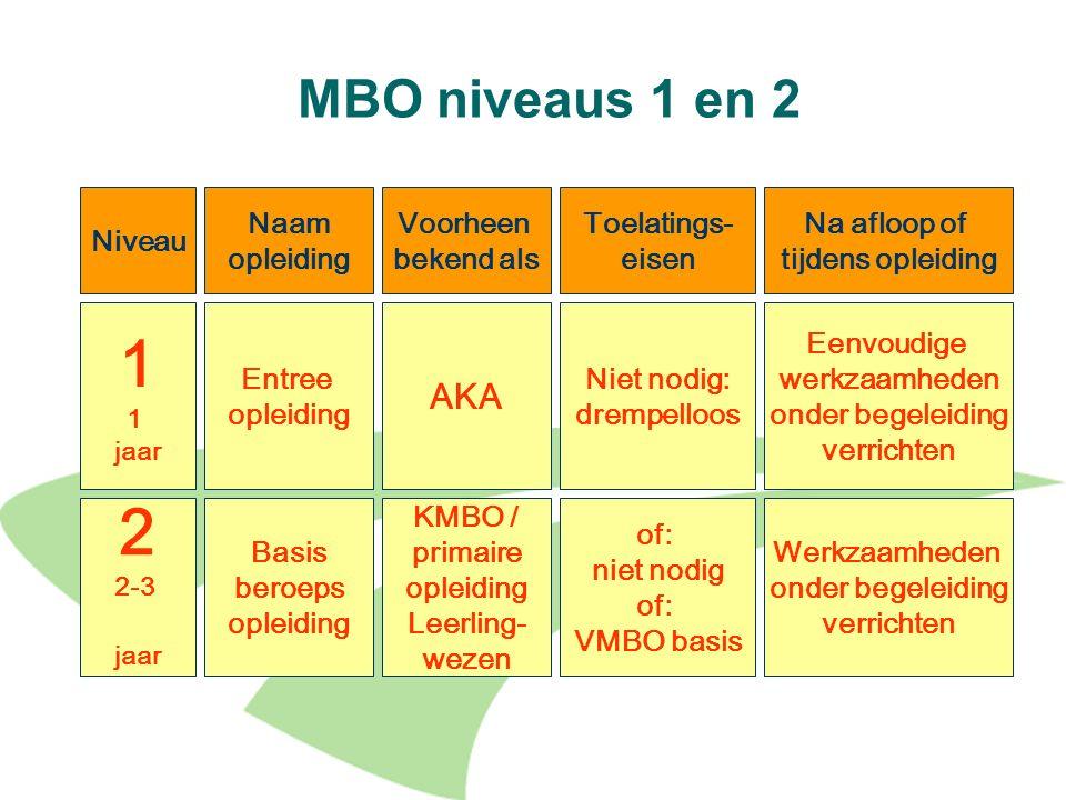 1 2 MBO niveaus 1 en 2 AKA Niveau Naam opleiding Voorheen bekend als