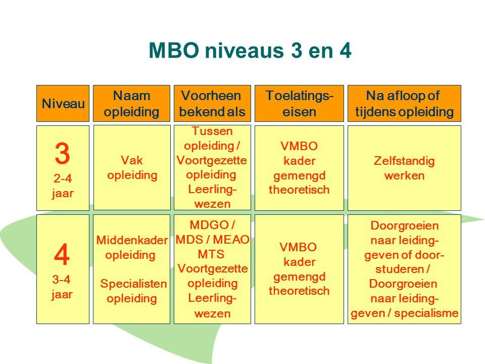 3 4 MBO niveaus 3 en 4 Niveau Naam opleiding Voorheen bekend als
