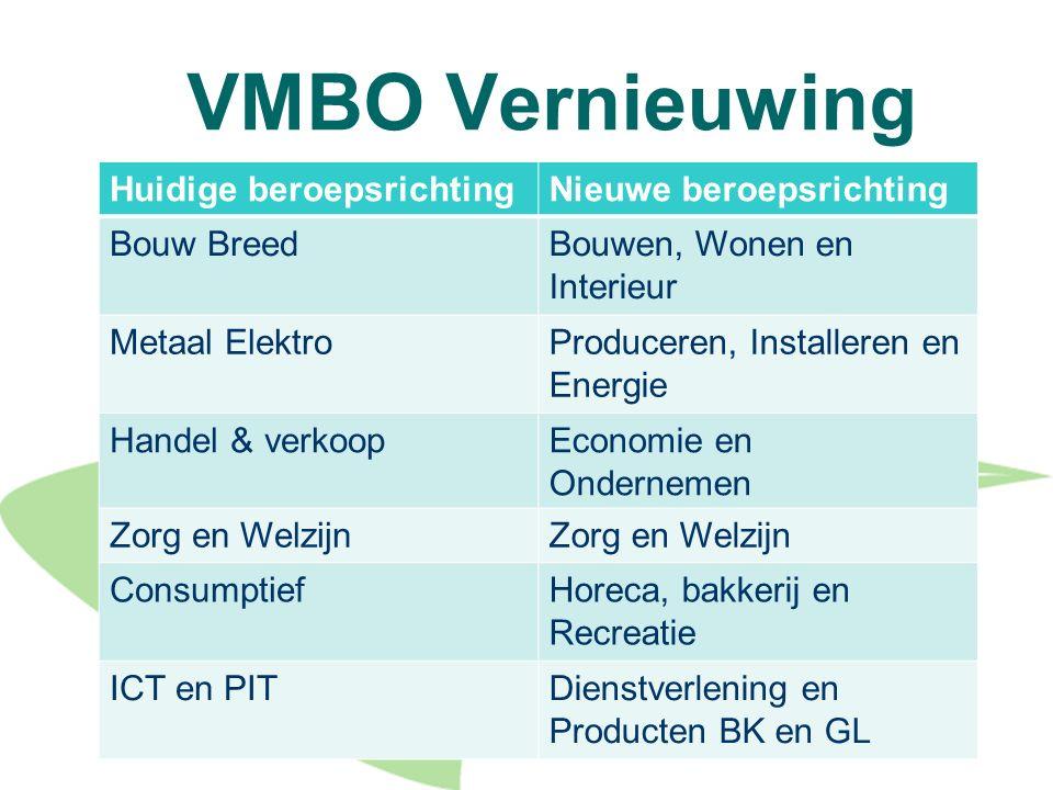 VMBO Vernieuwing Huidige beroepsrichting Nieuwe beroepsrichting