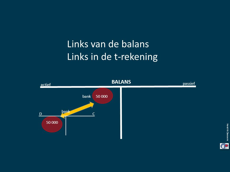 Links van de balans Links in de t-rekening BALANS actief passief bank