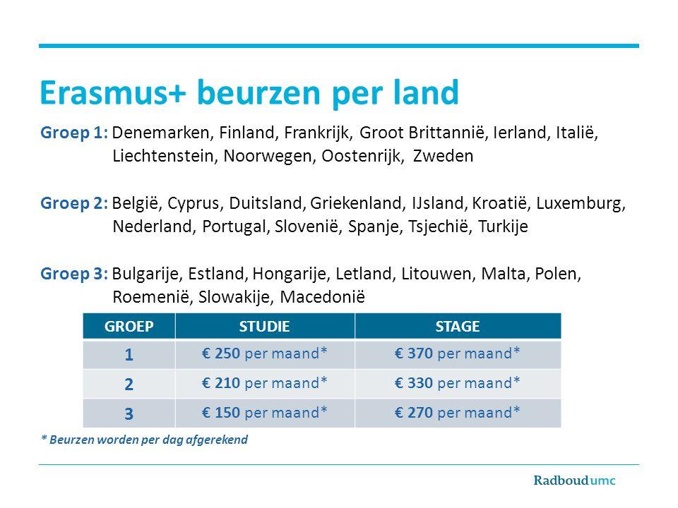 Erasmus+ beurzen per land