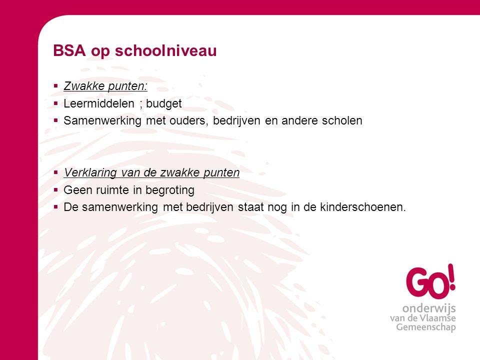 BSA op schoolniveau Zwakke punten: Leermiddelen ; budget