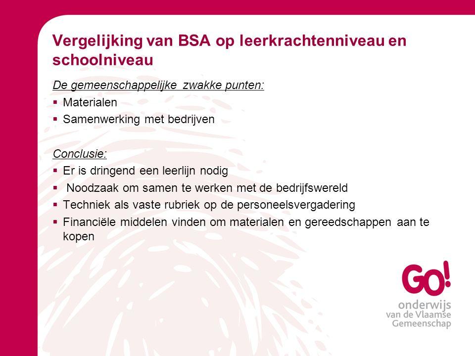 Vergelijking van BSA op leerkrachtenniveau en schoolniveau