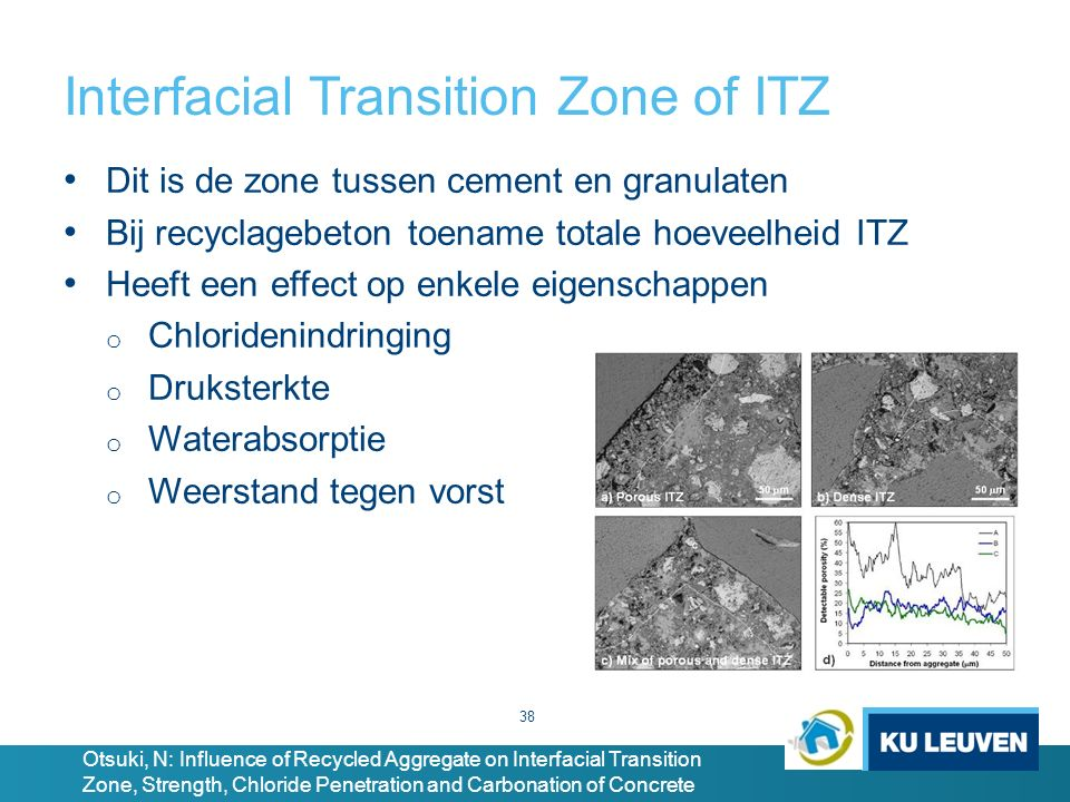 Interfacial Transition Zone of ITZ