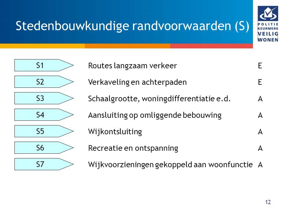 Stedenbouwkundige randvoorwaarden (S)