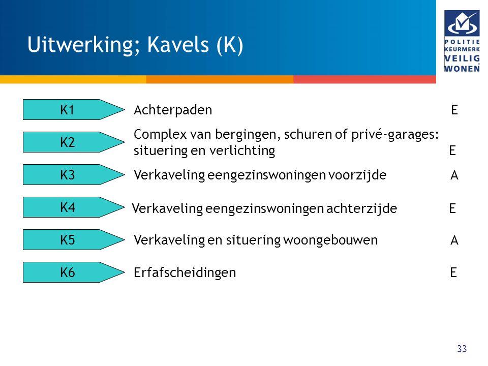 Uitwerking; Kavels (K)