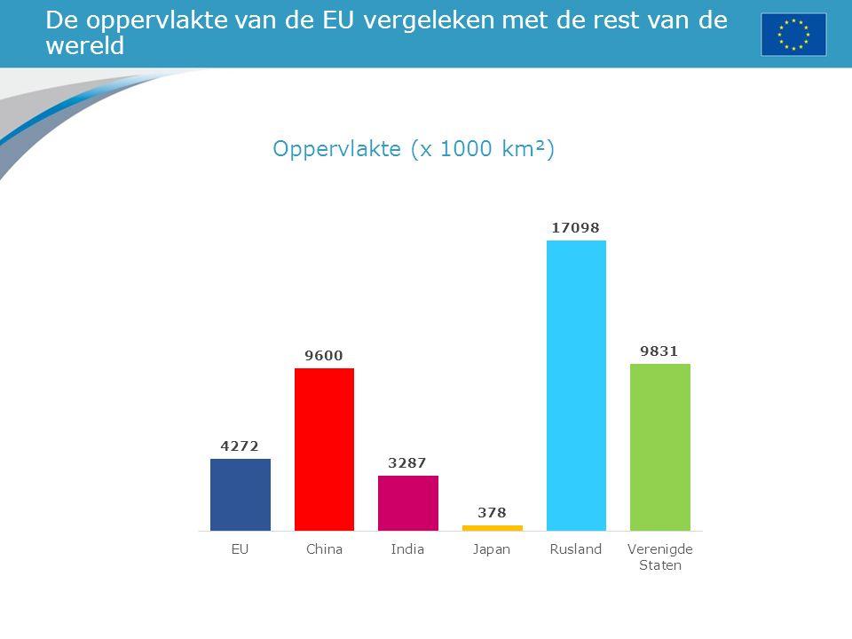 De oppervlakte van de EU vergeleken met de rest van de wereld