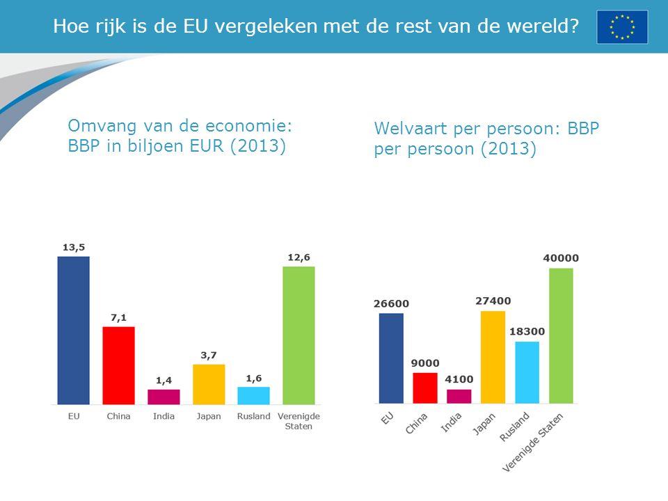 Hoe rijk is de EU vergeleken met de rest van de wereld