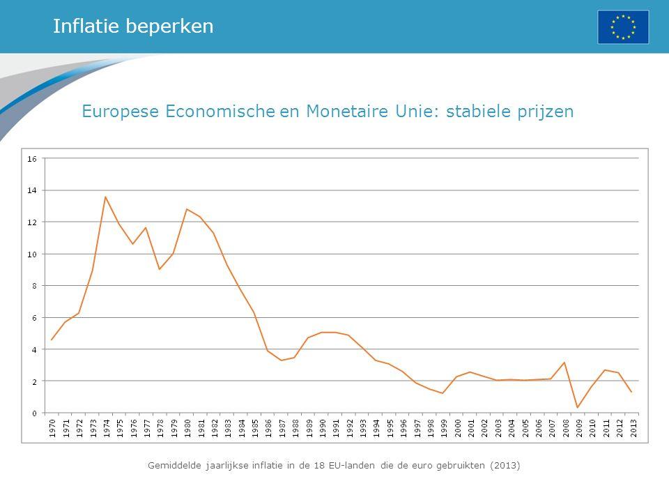 Inflatie beperken Europese Economische en Monetaire Unie: stabiele prijzen.
