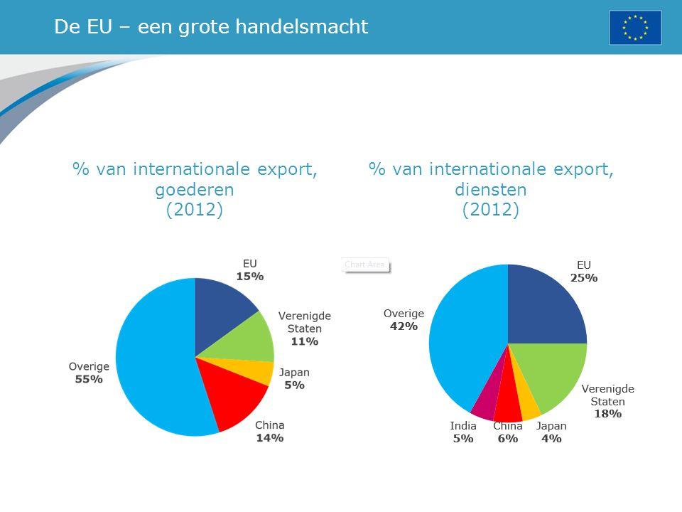 De EU – een grote handelsmacht