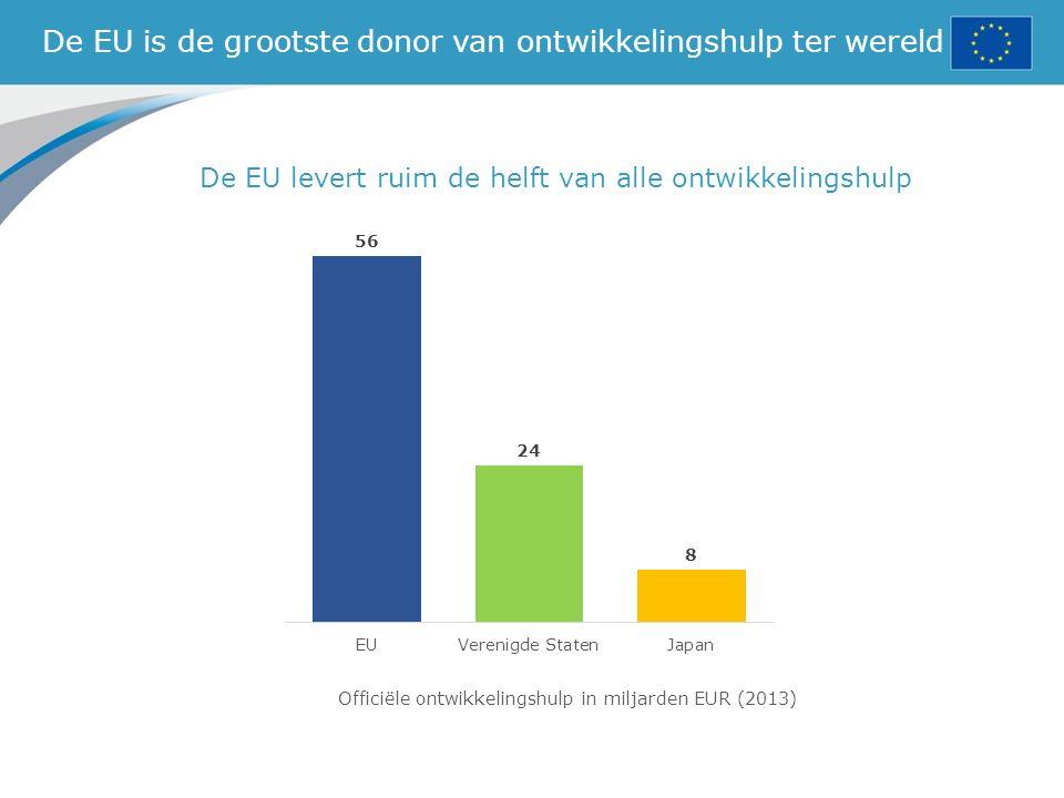 De EU is de grootste donor van ontwikkelingshulp ter wereld