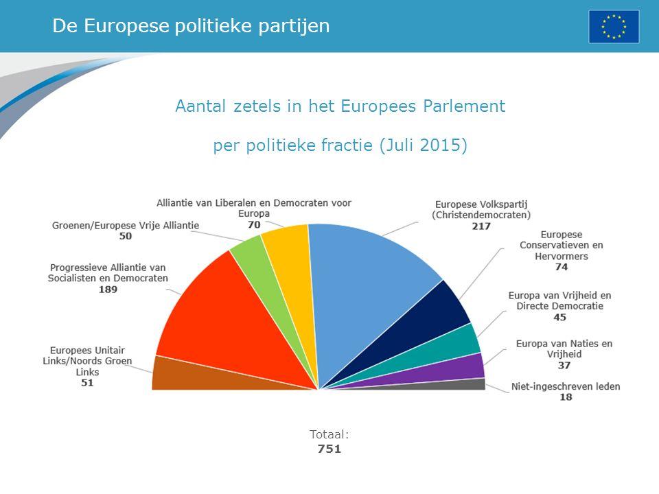 De Europese politieke partijen