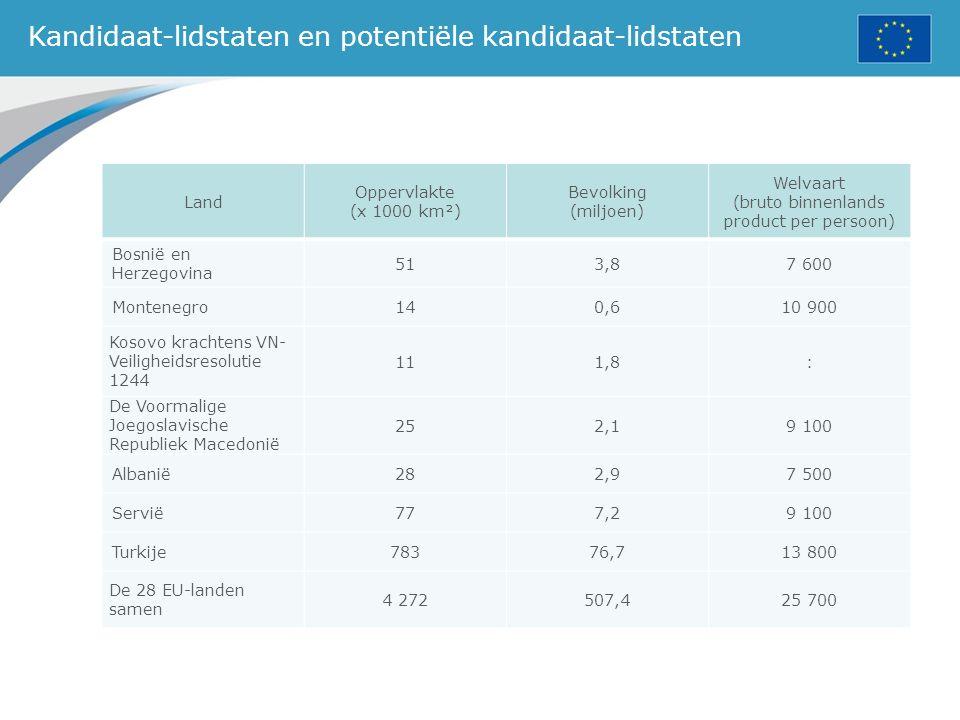 Kandidaat-lidstaten en potentiële kandidaat-lidstaten