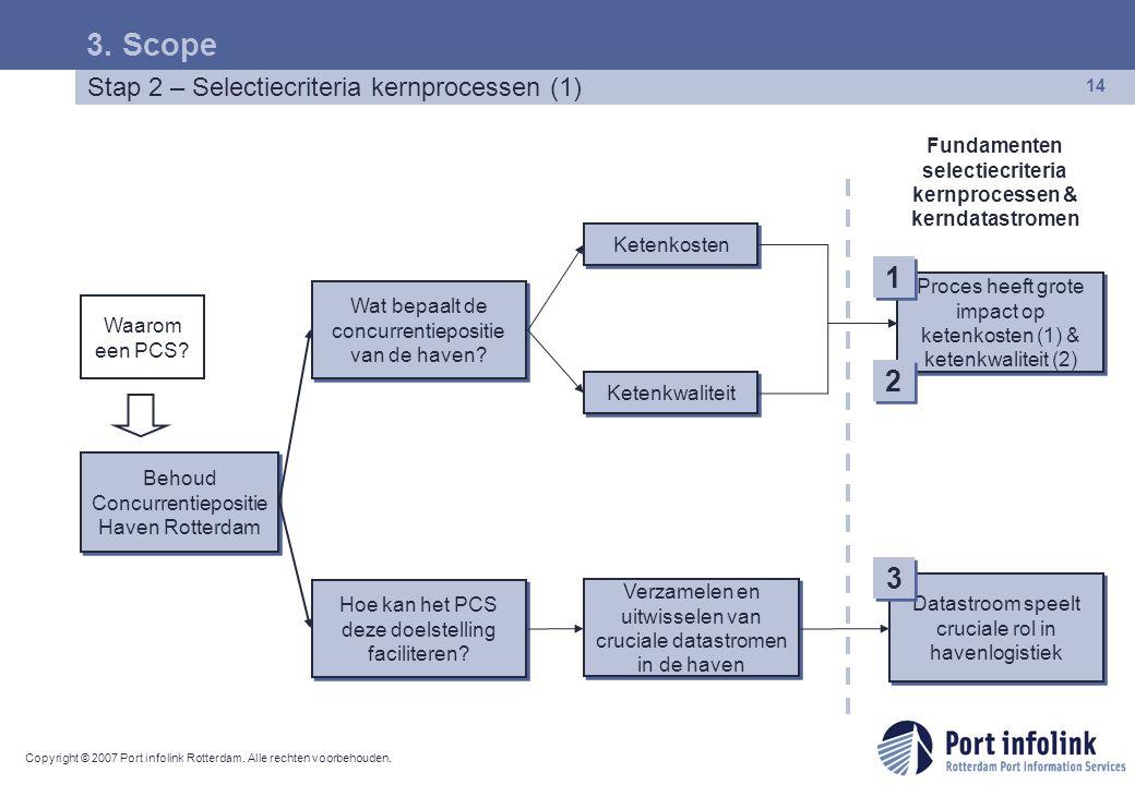 Fundamenten selectiecriteria kernprocessen & kerndatastromen
