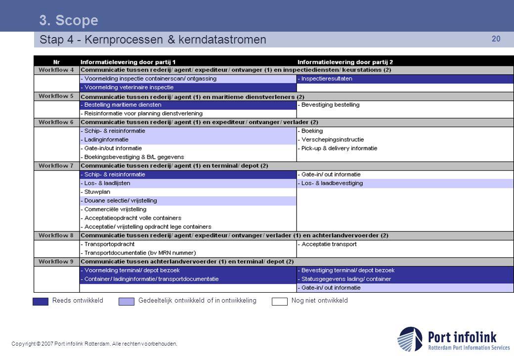 3. Scope Stap 4 - Kernprocessen & kerndatastromen Reeds ontwikkeld
