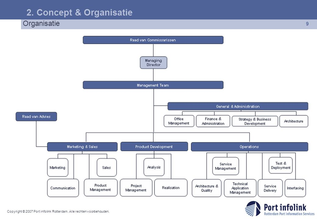 2. Concept & Organisatie Organisatie