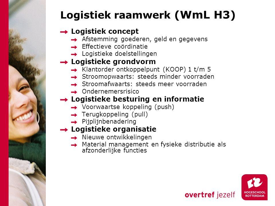 Logistiek raamwerk (WmL H3)