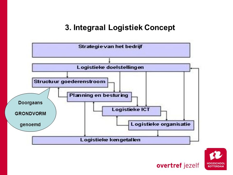 3. Integraal Logistiek Concept