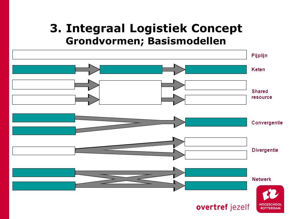 3. Integraal Logistiek Concept Grondvormen; Basismodellen