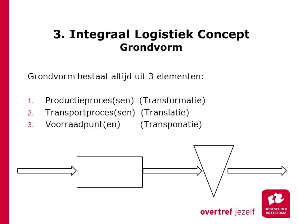3. Integraal Logistiek Concept Grondvorm