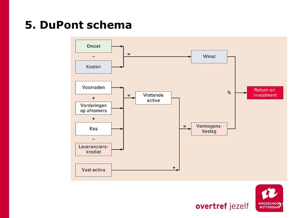 5. DuPont schema 31