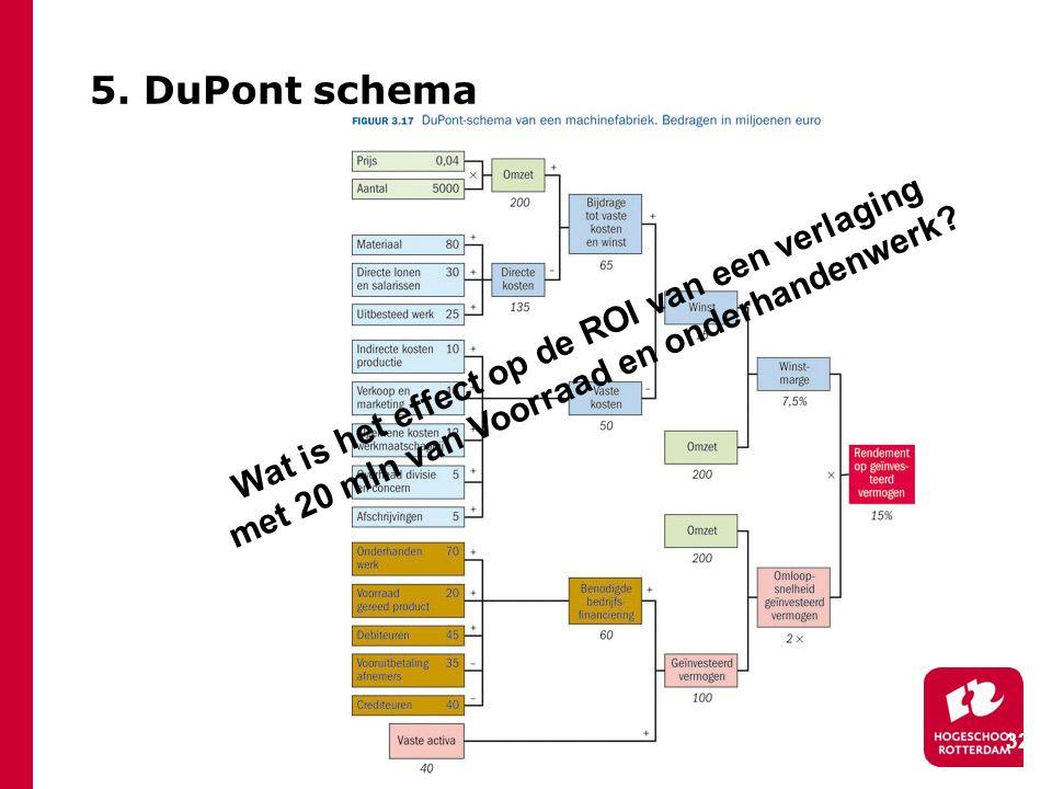 5. DuPont schema Wat is het effect op de ROI van een verlaging