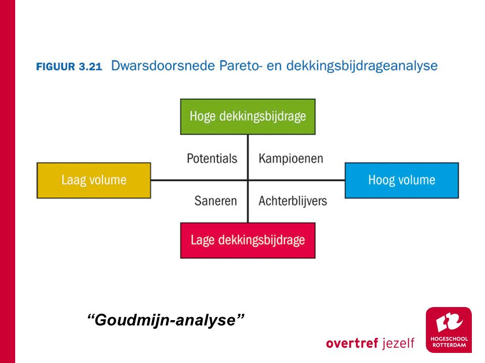 Goudmijn-analyse