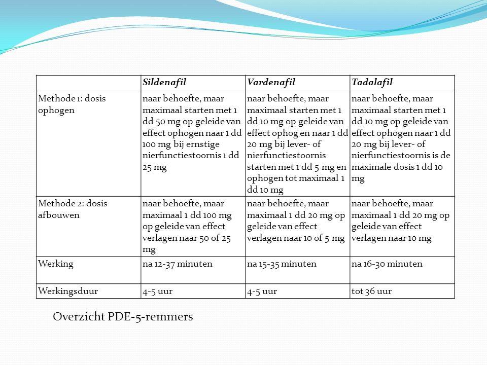 Overzicht PDE-5-remmers