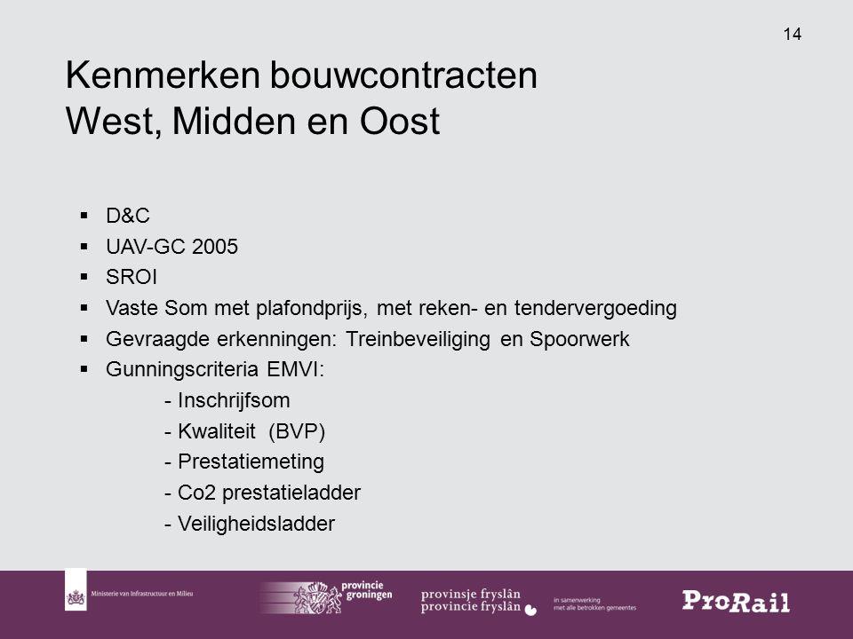 Kenmerken bouwcontracten West, Midden en Oost
