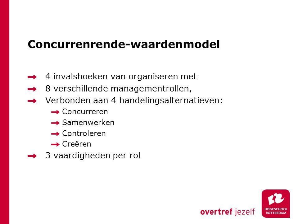 Concurrenrende-waardenmodel
