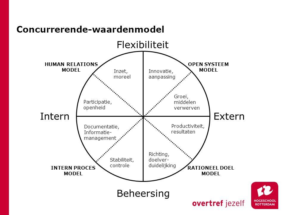 Concurrerende-waardenmodel