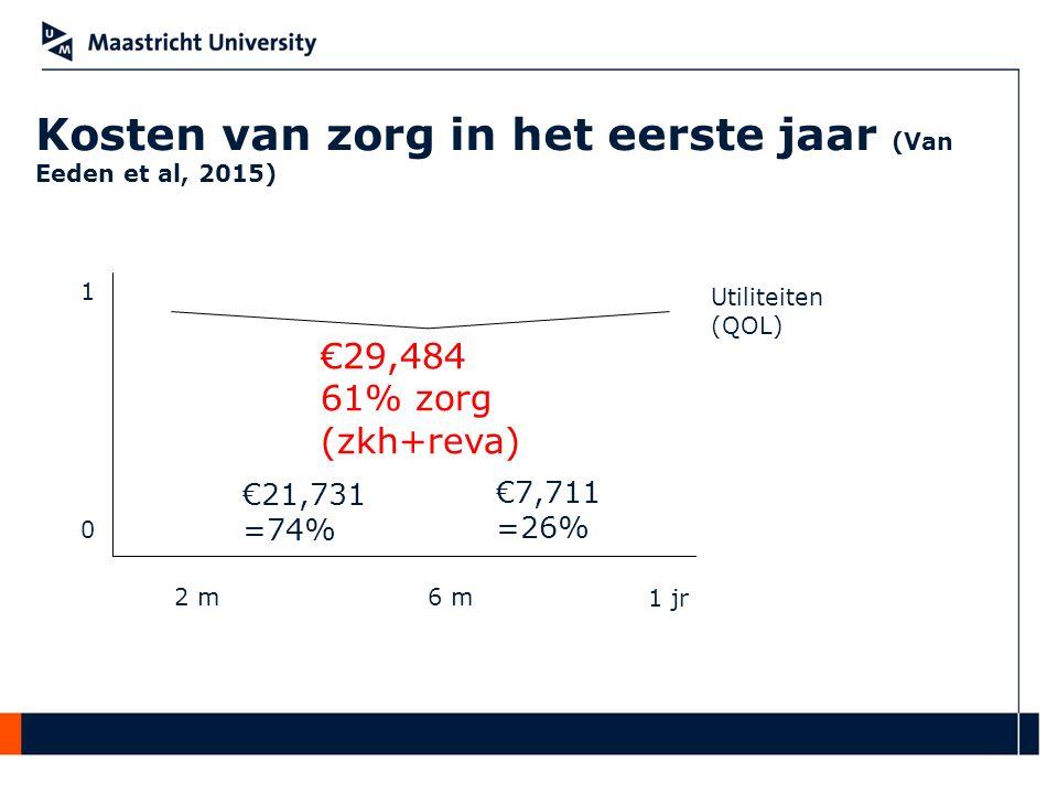 Kosten van zorg in het eerste jaar (Van Eeden et al, 2015)