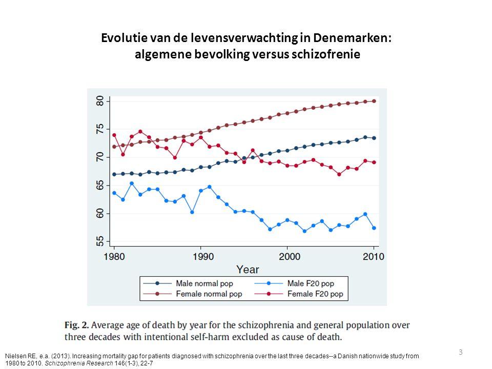 Evolutie van de levensverwachting in Denemarken: algemene bevolking versus schizofrenie