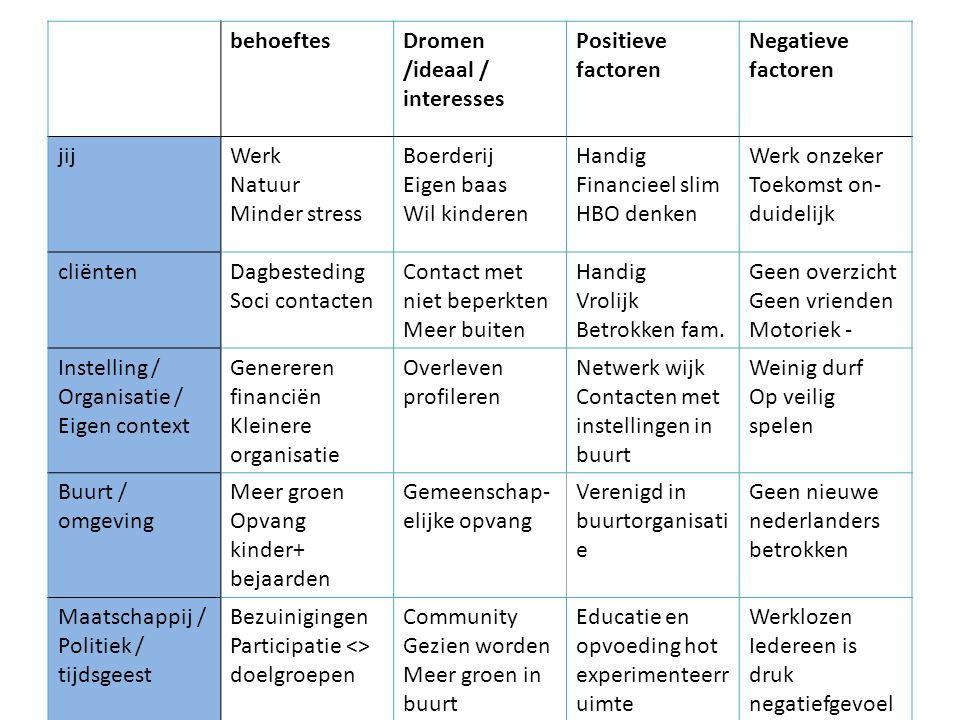 behoeftes Dromen /ideaal / interesses. Positieve. factoren. Negatieve. jij. Werk. Natuur. Minder stress.