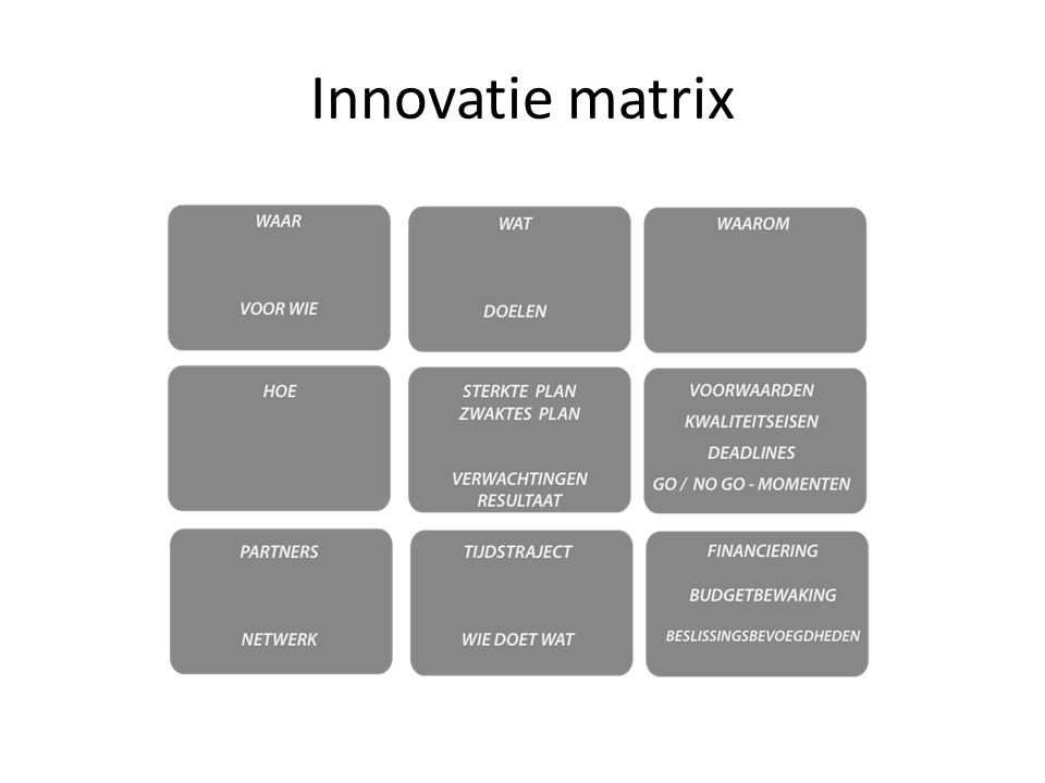 Innovatie matrix